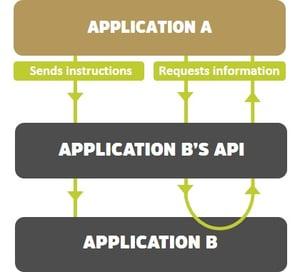 API workflow diagram v4.jpg