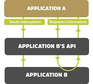 API workflow diagram v4.jpg