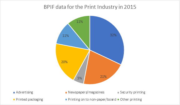 BPIF data 2015