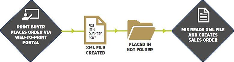 CXML workflow diagram.jpg