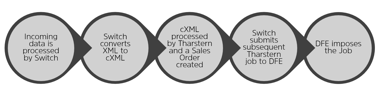 Enfocus order processing workflow.png
