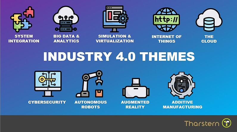Industry 4.0 themes