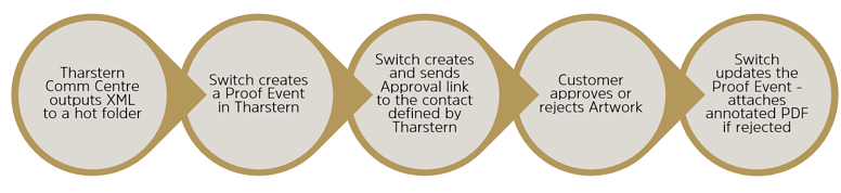Switch approval workflow.png
