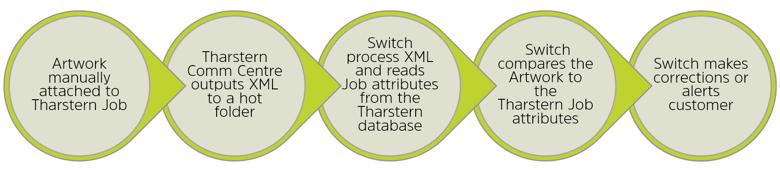 Switch preflighting workflow.png
